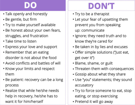 Via: http://www.anad.org/get-information/about-eating-disorders/how-to-help-a-loved-one/